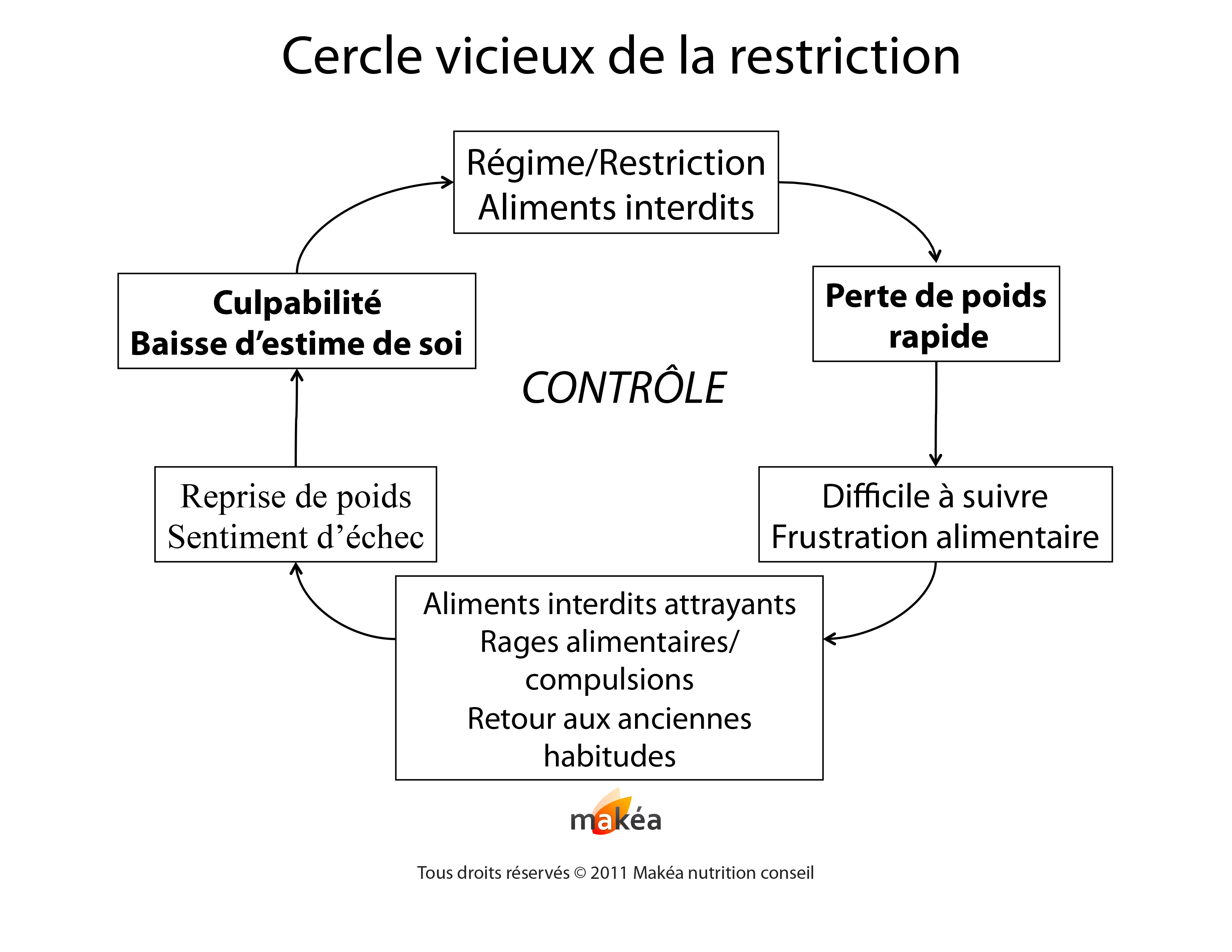 Cercle vicieux de la restriction